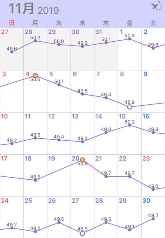 2019年11月の体重グラフ