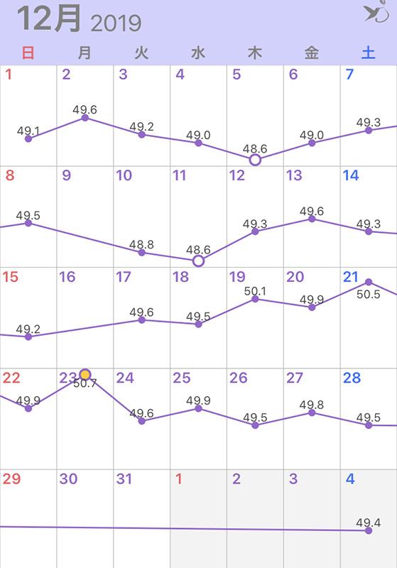 2019年12月の体重グラフ
