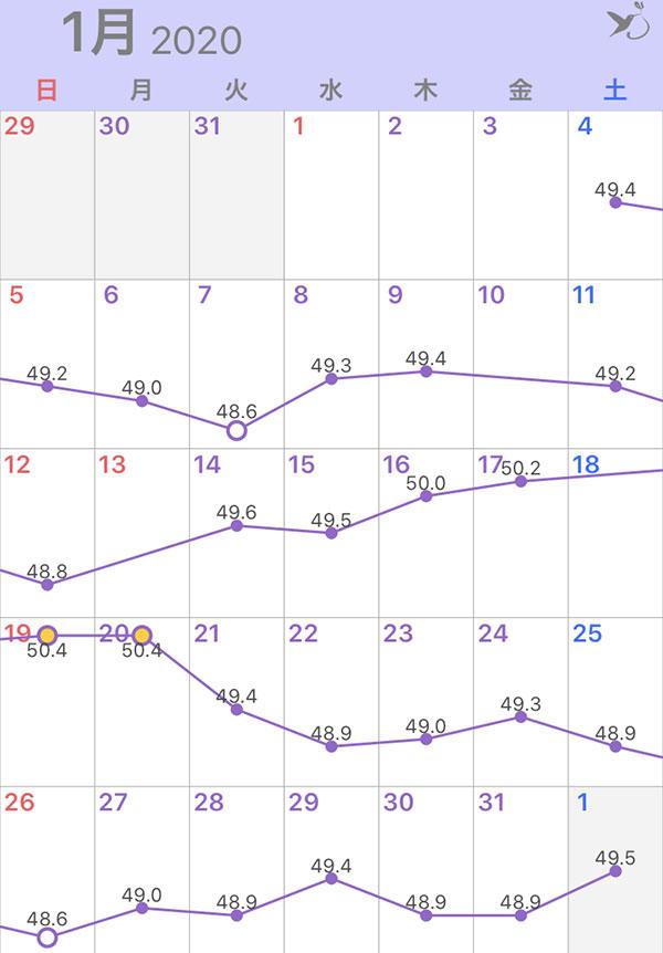 2020年1月の体重グラフ