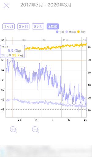 体重記録アプリハミングの使い方