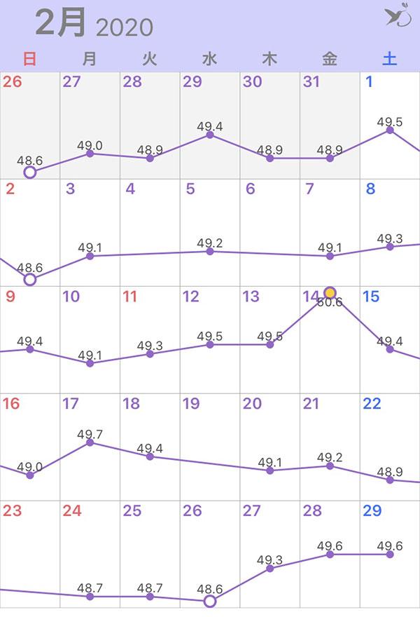 2020年2月の体重グラフ