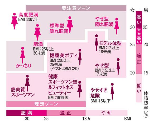 隠れ肥満がわかるBMIと体脂肪率の表