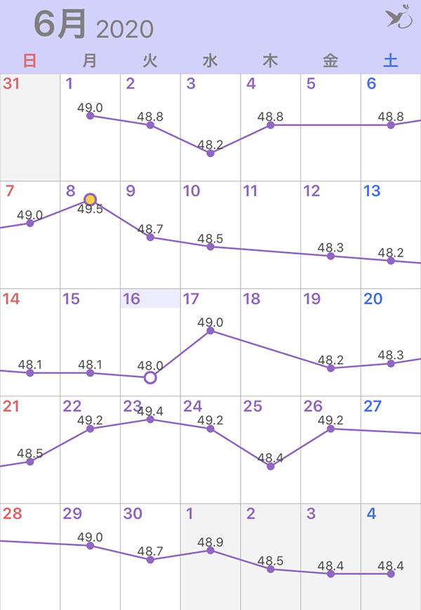 2020年6月の体重グラフ