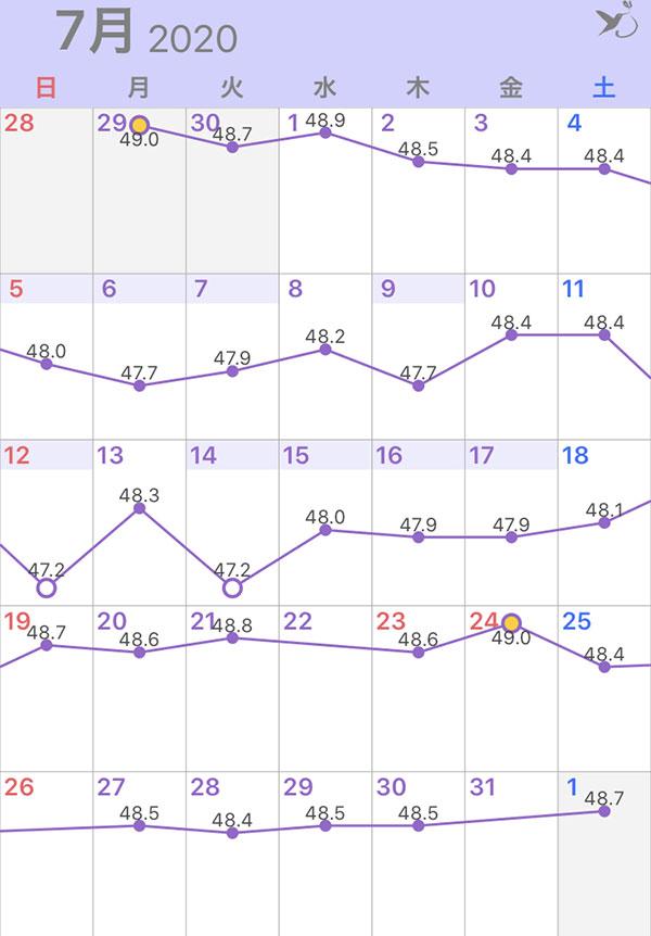 2020年7月の体重グラフ
