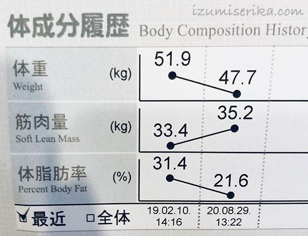 ダイエット始めて1年半ぶりにInBodyで測定した結果