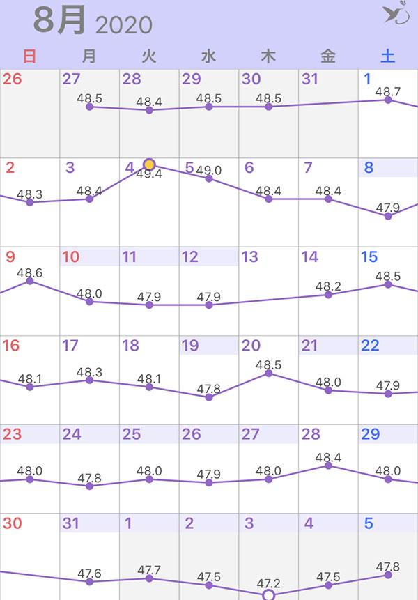 2020年8月の体重グラフ