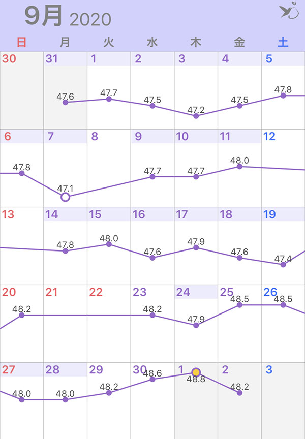 2020年9月の体重グラフ