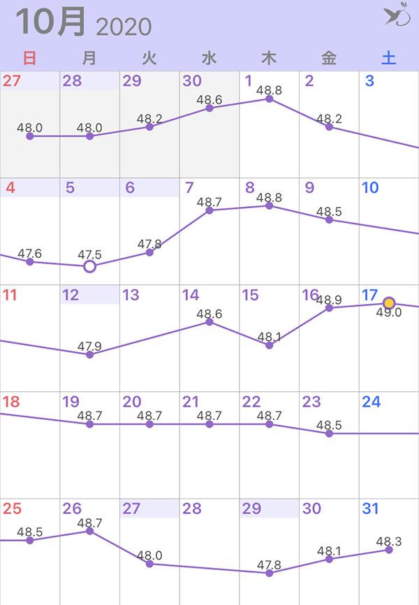 2020年10月の体重グラフ