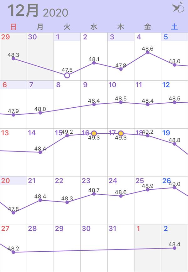 2020年12月の体重グラフ